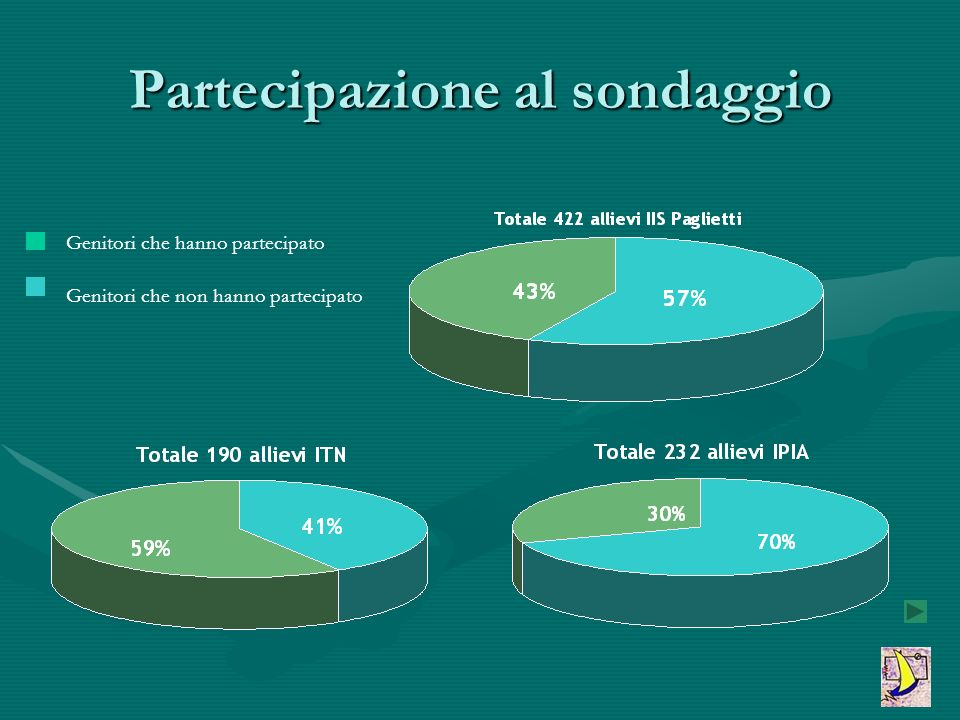 Questionario proposto Il 27 Ottobre si sono svolte le elezioni dei rappresentanti di classe della componente genitori.