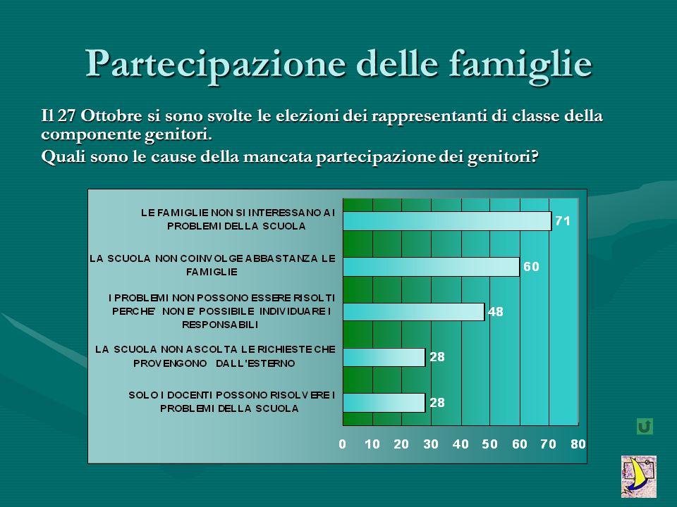 Partecipazione delle famiglie Il 27 Ottobre si sono svolte le elezioni dei rappresentanti di classe della componente genitori. Quali sono le cause del