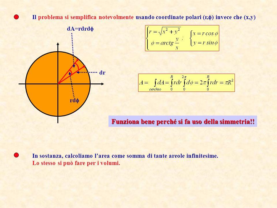 Data una funzione s(x,y,z) definita in un dominio D (per esempio tutto lo spazio) si definisce integrale di volume: Il problema è complicato dal fatto che lestremo superiore della prima integrazione è una funzione complicata di x R y x O Si noti come il risultato dipenda dal dominio di integrazione (in fisica non esistono integrali indefiniti!) e che ciò può rendere particolarmente complicata loperazione.