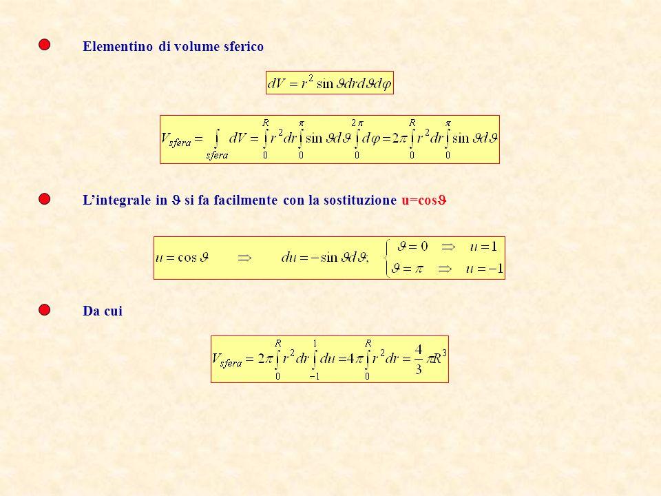 x y z r rd rsin d dS= r 2 sin d d dr dV= r 2 drsin d d Costruiamo un elementino di volume sferico Volume della Sfera