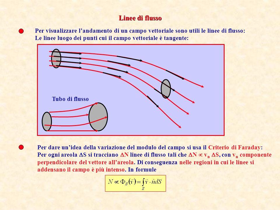 Come gli integrali di volume, gli integrali di superficie o di linea possono essere molto complicati. Ciò perché essi sono in realtà integrali tridime