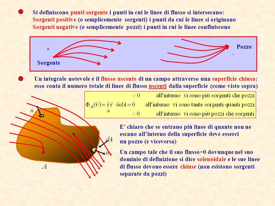 Per visualizzare landamento di un campo vettoriale sono utili le linee di flusso: Le linee luogo dei punti cui il campo vettoriale è tangente: Per dare unidea della variazione del modulo del campo si usa il Criterio di Faraday: Per ogni areola S si tracciano N linee di flusso tali che N v n S, con v n componente perpendicolare del vettore allareola.