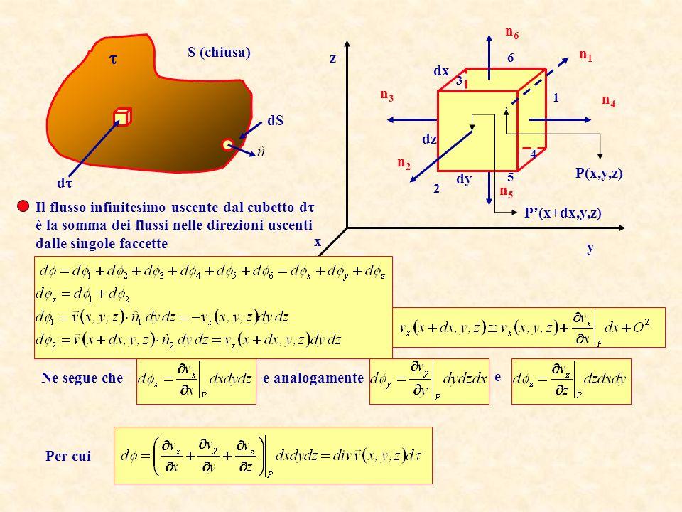Si definisce divergenza di un campo vettoriale il campo scalare risultato della seguente operazione di derivazione: Il significato di divergenza si comprende tramite il Teorema della Divergenza che recita: Dato un campo vettoriale continuo e derivabile in un dominio D, il flusso uscente del campo da una superficie chiusa S è pari allintegrale esteso al volume definito da S della divergenza del campo: Notare che le componenti del campo, v x, v y e v z dipendono da tutte tre le coordinate Cioè la somma delle derivate parziali delle componenti del campo rispetto alla coordinata corrispondente Divergenza e Teorema della Divergenza (Gauss)