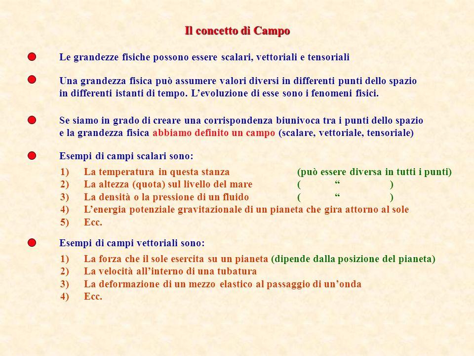 Corso di Fisica Generale Beniamino Ginatempo Dipartimento di Fisica – Università di Messina 1) Campi Scalari e Vettoriali 2)Gradiente 3)Integrali di V