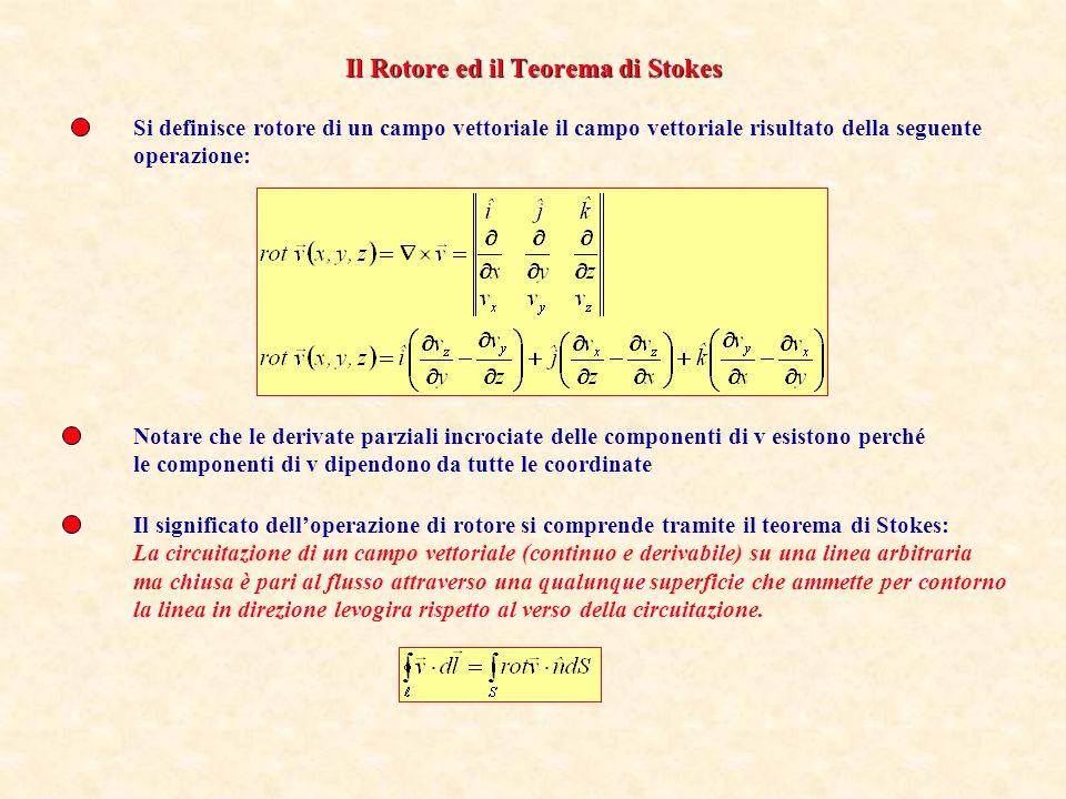 Il flusso del gradiente di 1/r è una funzione strana: non dipende dalla superficie attraverso la quale si calcola.