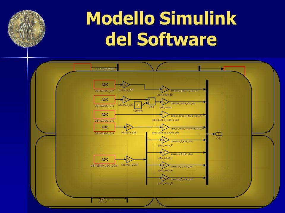 Modello Simulink del Software