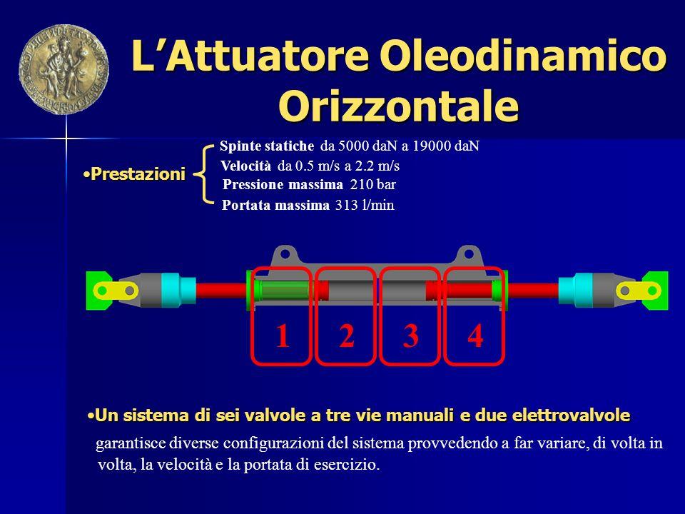 Prestazioni e Configurazioni dellAttuatore Orizzontale Mandata Ritorno Isolato Minima Velocità e Massima Spinta AREA DI SPINTA89,69 cm 2 SPINTA MAX18.834 daN VELOCITÀ MAX0,55 m/s