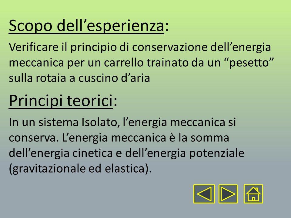 Scopo dellesperienza: Verificare il principio di conservazione dellenergia meccanica per un carrello trainato da un pesetto sulla rotaia a cuscino dar