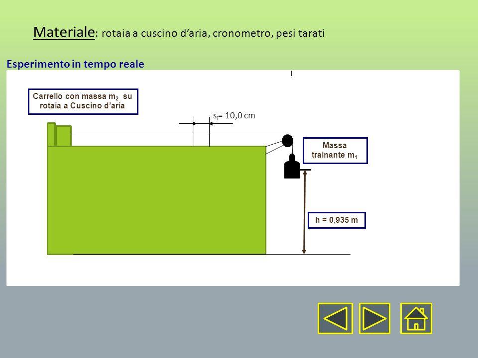 Materiale : rotaia a cuscino daria, cronometro, pesi tarati s i = 10,0 cm Esperimento in tempo reale Carrello con massa m 2 su rotaia a Cuscino daria