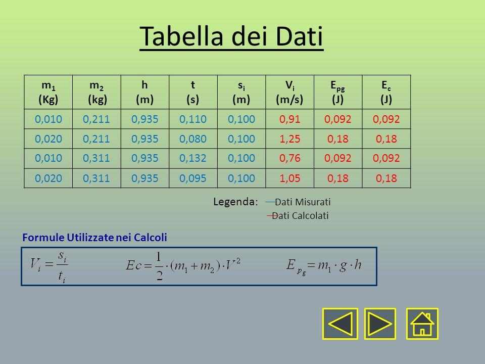 Tabella dei Dati m 1 (Kg) m 2 (kg) h (m) t (s) s i (m) V i (m/s) E pg (J) E c (J) 0,0100,2110,9350,1100,1000,910,092 0,0200,2110,9350,0800,1001,250,18