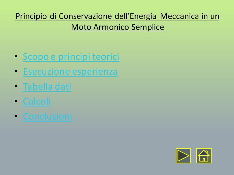 Scopo dellesperienza: Determinare lenergia meccanica posseduta da un pendolo a molla in tre posizioni diverse e verificare che lenergia meccanica si conserva Principi teorici : Lenergia meccanica in un sistema conservativo si mantiene costante