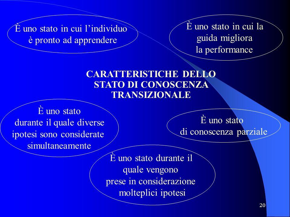 20 CARATTERISTICHE DELLO STATO DI CONOSCENZA TRANSIZIONALE È uno stato in cui lindividuo è pronto ad apprendere È uno stato in cui la guida migliora l