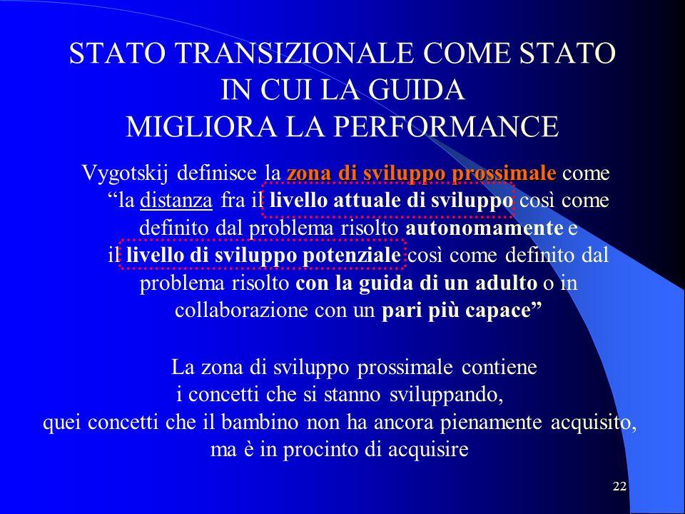 22 STATO TRANSIZIONALE COME STATO IN CUI LA GUIDA MIGLIORA LA PERFORMANCE zona di sviluppo prossimale Vygotskij definisce la zona di sviluppo prossima