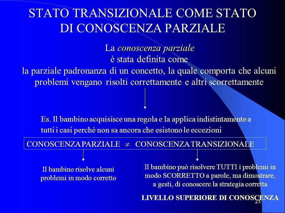 25 STATO TRANSIZIONALE COME STATO DI CONOSCENZA PARZIALE conoscenza parziale La conoscenza parziale è stata definita come la parziale padronanza di un