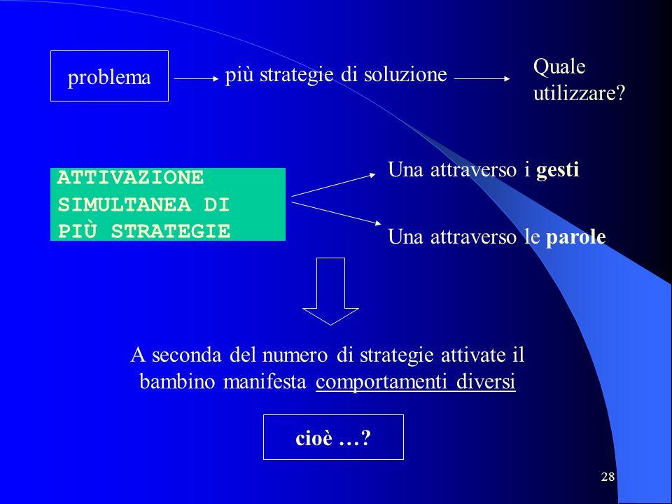 28 A seconda del numero di strategie attivate il bambino manifesta comportamenti diversi più strategie di soluzione Quale utilizzare? ATTIVAZIONE SIMU