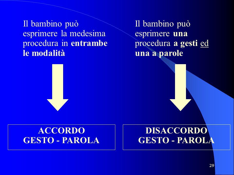 29 Il bambino può esprimere la medesima procedura in entrambe le modalità ACCORDO GESTO - PAROLA Il bambino può esprimere una procedura a gesti ed una