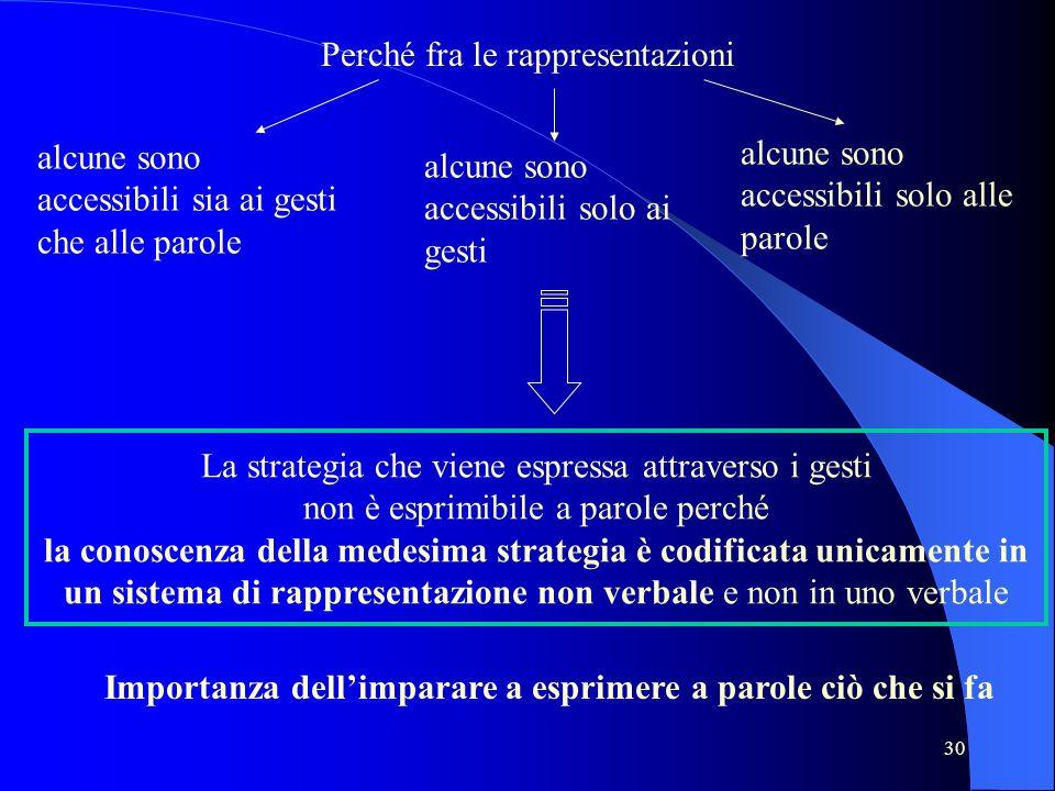 30 Perché fra le rappresentazioni alcune sono accessibili sia ai gesti che alle parole alcune sono accessibili solo ai gesti alcune sono accessibili s