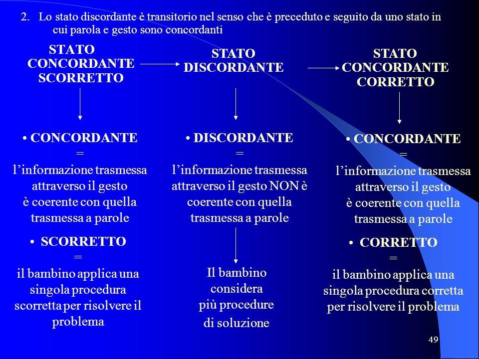 49 STATO CONCORDANTE SCORRETTO STATO DISCORDANTE STATO CONCORDANTE CORRETTO Il bambino considera più procedure di soluzione CONCORDANTE = linformazion