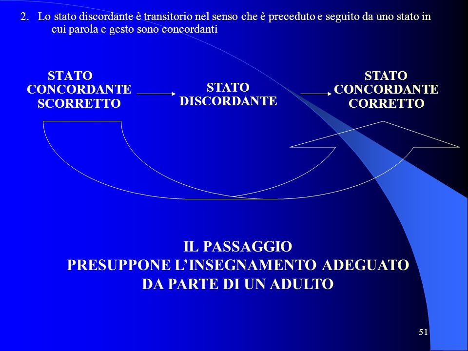 51 STATO CONCORDANTE SCORRETTO STATO DISCORDANTE STATO CONCORDANTE CORRETTO 2. Lo stato discordante è transitorio nel senso che è preceduto e seguito
