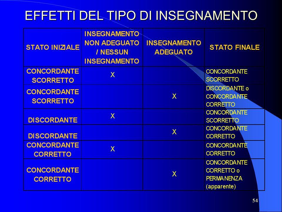 54 EFFETTI DEL TIPO DI INSEGNAMENTO