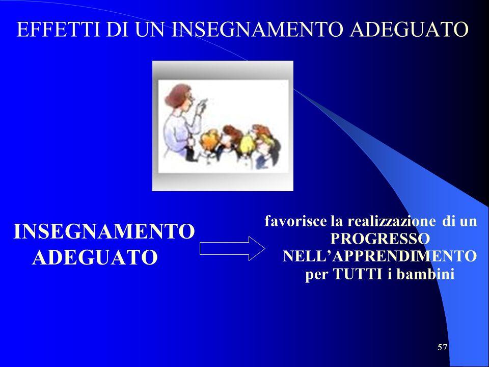 57 INSEGNAMENTO ADEGUATO favorisce la realizzazione di un PROGRESSO NELLAPPRENDIMENTO per TUTTI i bambini EFFETTI DI UN INSEGNAMENTO ADEGUATO