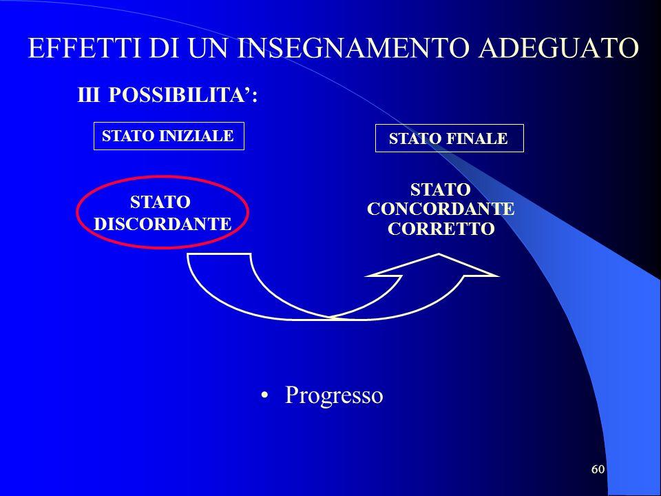 60 Progresso STATO CONCORDANTE CORRETTO STATO DISCORDANTE EFFETTI DI UN INSEGNAMENTO ADEGUATO STATO INIZIALE STATO FINALE III POSSIBILITA: