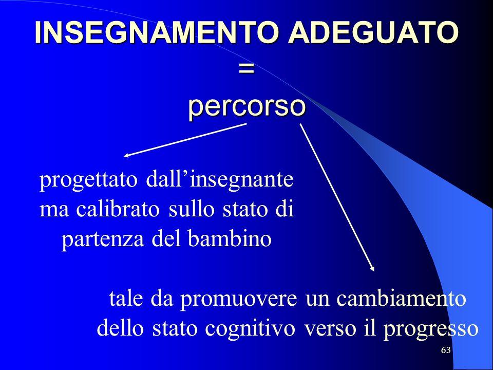 63 INSEGNAMENTO ADEGUATO = percorso progettato dallinsegnante ma calibrato sullo stato di partenza del bambino tale da promuovere un cambiamento dello stato cognitivo verso il progresso