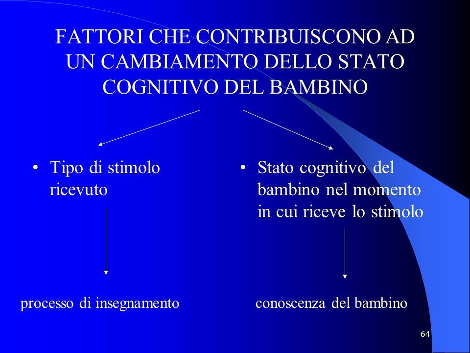 64 FATTORI CHE CONTRIBUISCONO AD UN CAMBIAMENTO DELLO STATO COGNITIVO DEL BAMBINO Tipo di stimolo ricevuto Stato cognitivo del bambino nel momento in cui riceve lo stimolo processo di insegnamentoconoscenza del bambino