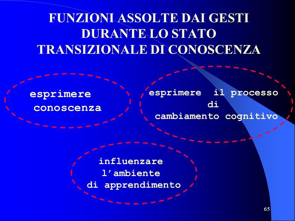 65 FUNZIONI ASSOLTE DAI GESTI DURANTE LO STATO TRANSIZIONALE DI CONOSCENZA esprimere conoscenza esprimere il processo di cambiamento cognitivo influenzare lambiente di apprendimento