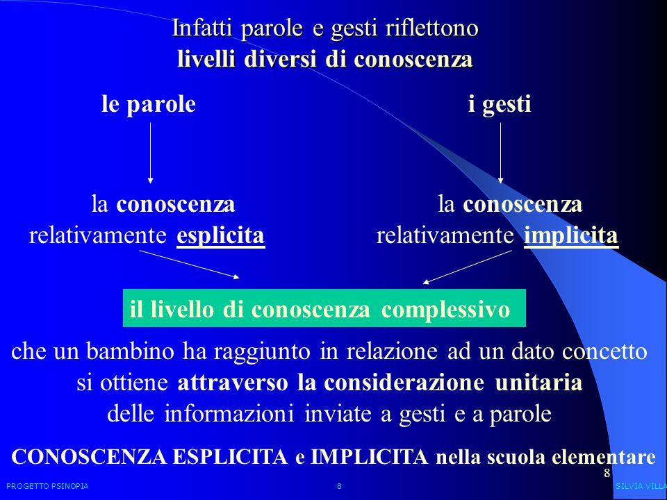 8 Infatti parole e gesti riflettono livelli diversi di conoscenza le parolei gesti la conoscenza relativamente esplicita la conoscenza relativamente i