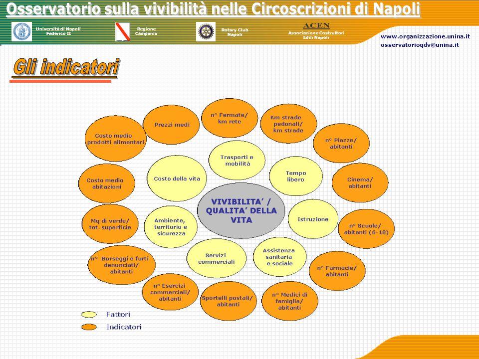 Università di Napoli Federico II Regione Campania Rotary Club Napoli Associazione Costruttori Edili Napoli www.organizzazione.unina.it