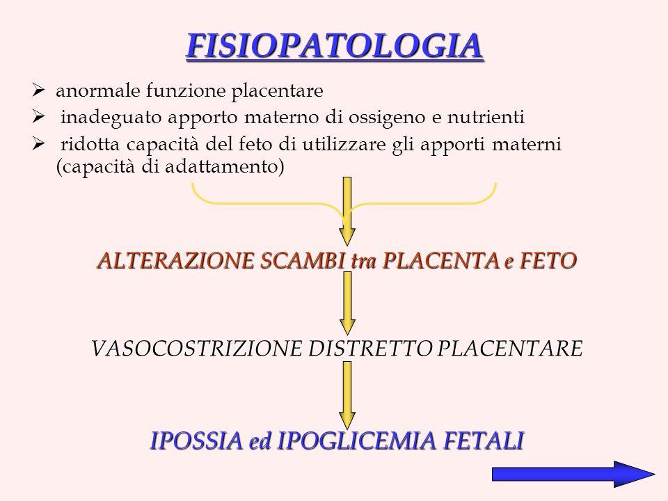 FISIOPATOLOGIA anormale funzione placentare inadeguato apporto materno di ossigeno e nutrienti ridotta capacità del feto di utilizzare gli apporti materni (capacità di adattamento) ALTERAZIONE SCAMBI tra PLACENTA e FETO VASOCOSTRIZIONE DISTRETTO PLACENTARE IPOSSIA ed IPOGLICEMIA FETALI