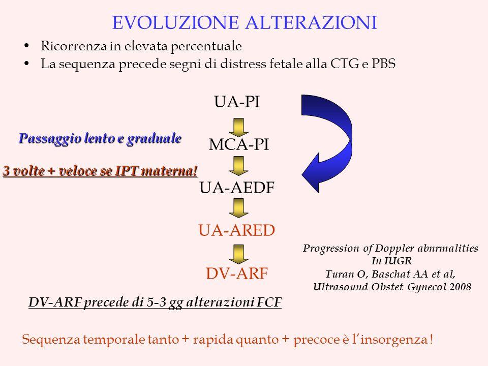EVOLUZIONE ALTERAZIONI Ricorrenza in elevata percentuale La sequenza precede segni di distress fetale alla CTG e PBS UA-PI MCA-PI UA-AEDF UA-ARED DV-ARF DV-ARF precede di 5-3 gg alterazioni FCF Sequenza temporale tanto + rapida quanto + precoce è linsorgenza .