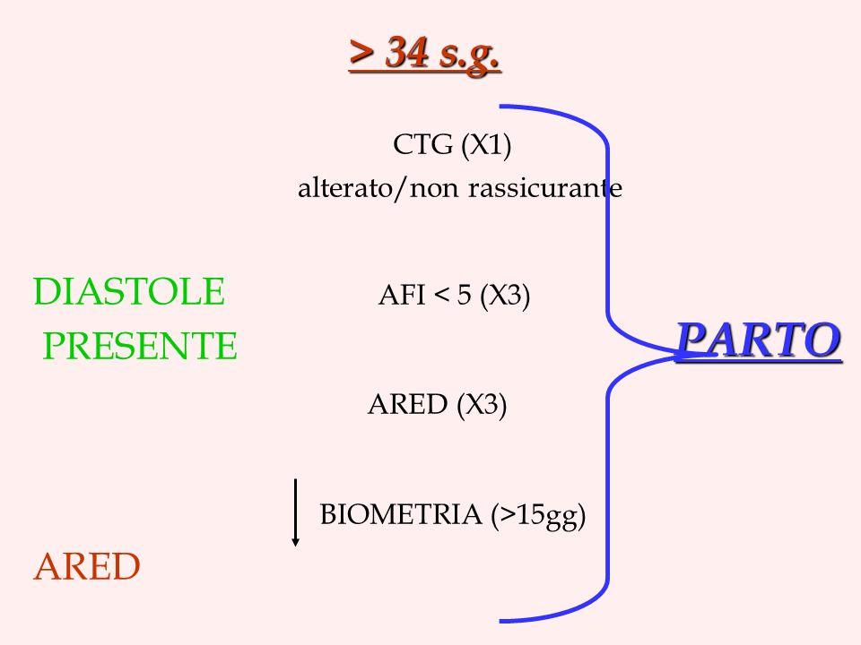 > 34 s.g. CTG (X1) alterato/non rassicurante DIASTOLE AFI < 5 (X3) PRESENTE ARED (X3) BIOMETRIA (>15gg) ARED PARTO
