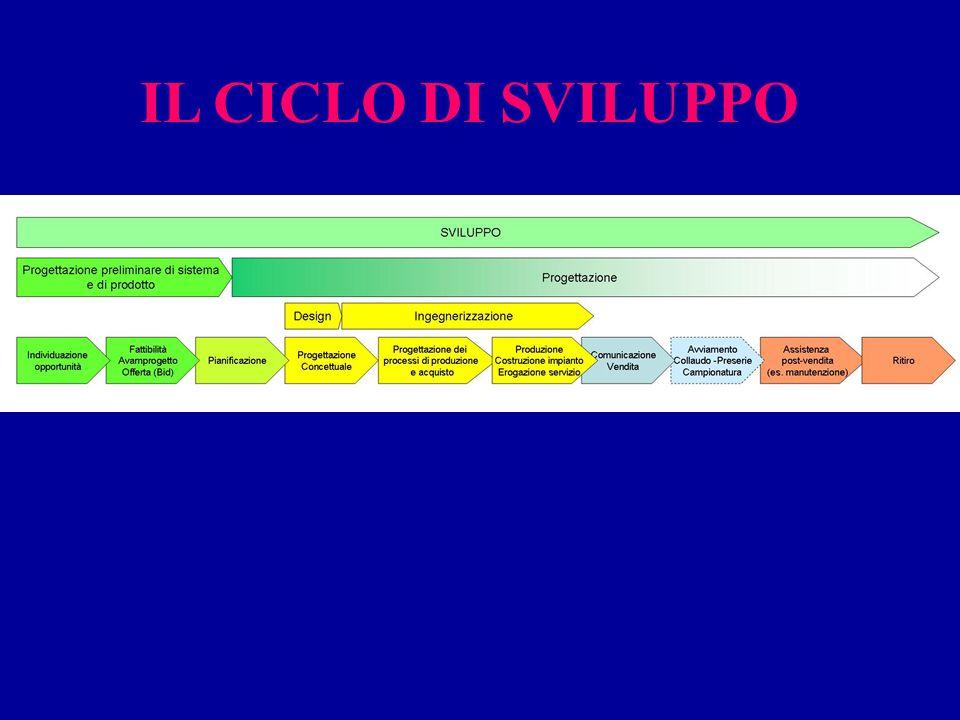 ISO 9001 § 7.1-7.3 107 CONCURRENT ENGINEERING:ASPETTI ORGANIZZATIVI Esempi: La piattaforma La stanza (gruppo di progetto) La struttura matriciale IL PROGETTO VIENE SEGUITO DAL GRUPPO DI COORDINAMENTO DALLA CONCEZIONE AL CONSOLIDAMENTO COMMERCIALE (ALCUNI MESI DOPO LA PRIMA USCITA) l PRODOTTO A l PRODOTTO B l LINEA C COMPOSIZIONE NUCLEO BASE Marketing, Engineering, Tecnologie Acquisti, Qualità, Produzione