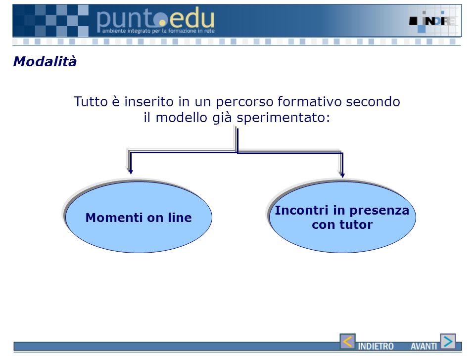 Cosa vuol dire e-learning… E-learning significa utilizzare le tecnologie di rete per: ProgettareDistribuireScegliereGestireAmpliare lapprendimento