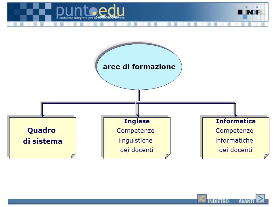 I tasselli di Puntoedu – Incontri in presenza Attività in aula con il tutor che hanno la scopo di: creare momenti di discussione e di confronto; facilitare le attività on line.