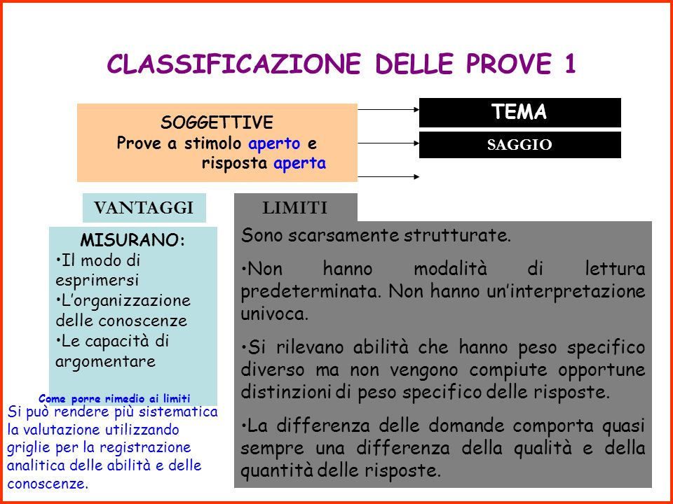 Università della Calabria Facoltà di Scienze della Formazione Primaria Area Metodologico-Didattica Dalla programmazione alla verifica Consegna n.2: co