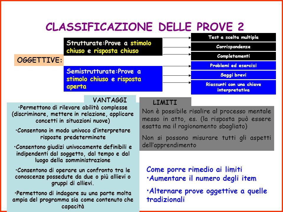 CLASSIFICAZIONE DELLE PROVE 1 SOGGETTIVE Prove a stimolo aperto e risposta aperta TEMA SAGGIO VANTAGGILIMITI MISURANO: Il modo di esprimersi Lorganizz