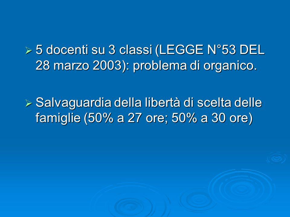 5 docenti su 3 classi (LEGGE N°53 DEL 28 marzo 2003): problema di organico. 5 docenti su 3 classi (LEGGE N°53 DEL 28 marzo 2003): problema di organico