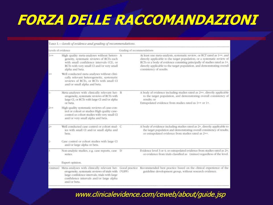 www.clinicalevidence.com/ceweb/about/guide.jsp FORZA DELLE RACCOMANDAZIONI