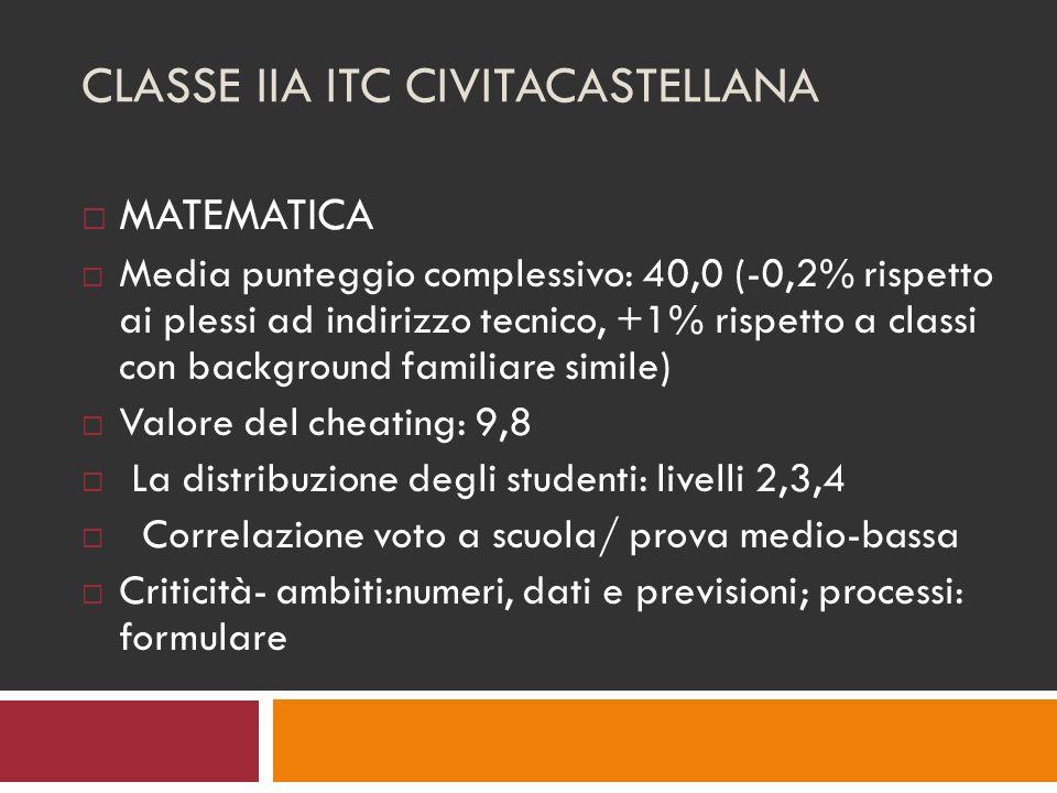CLASSE IIA ITC CIVITACASTELLANA MATEMATICA Media punteggio complessivo: 40,0 (-0,2% rispetto ai plessi ad indirizzo tecnico, +1% rispetto a classi con background familiare simile) Valore del cheating: 9,8 La distribuzione degli studenti: livelli 2,3,4 Correlazione voto a scuola/ prova medio-bassa Criticità- ambiti:numeri, dati e previsioni; processi: formulare