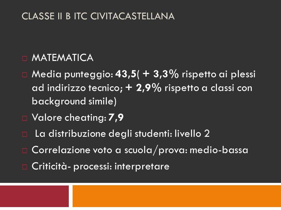 CLASSE II B ITC CIVITACASTELLANA MATEMATICA Media punteggio: 43,5( + 3,3% rispetto ai plessi ad indirizzo tecnico; + 2,9% rispetto a classi con background simile) Valore cheating: 7,9 La distribuzione degli studenti: livello 2 Correlazione voto a scuola/prova: medio-bassa Criticità- processi: interpretare