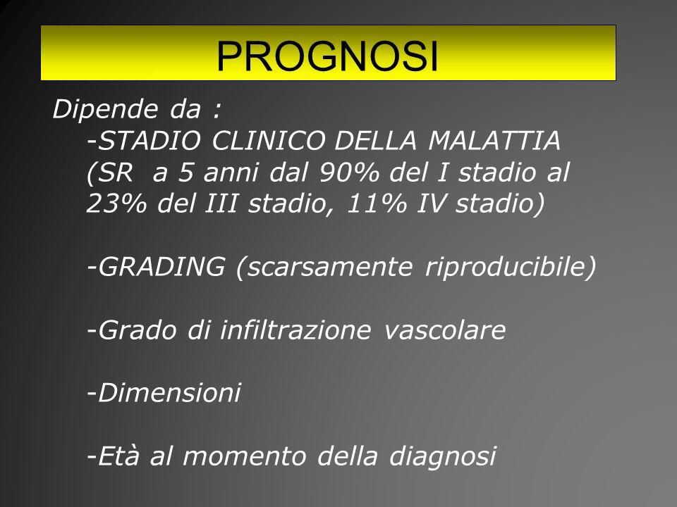 PROGNOSI Dipende da : -STADIO CLINICO DELLA MALATTIA (SR a 5 anni dal 90% del I stadio al 23% del III stadio, 11% IV stadio) -GRADING (scarsamente riproducibile) -Grado di infiltrazione vascolare -Dimensioni -Età al momento della diagnosi