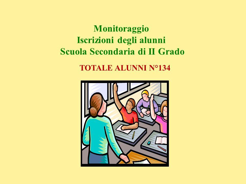 Monitoraggio Iscrizioni degli alunni Scuola Secondaria di II Grado TOTALE ALUNNI N°134