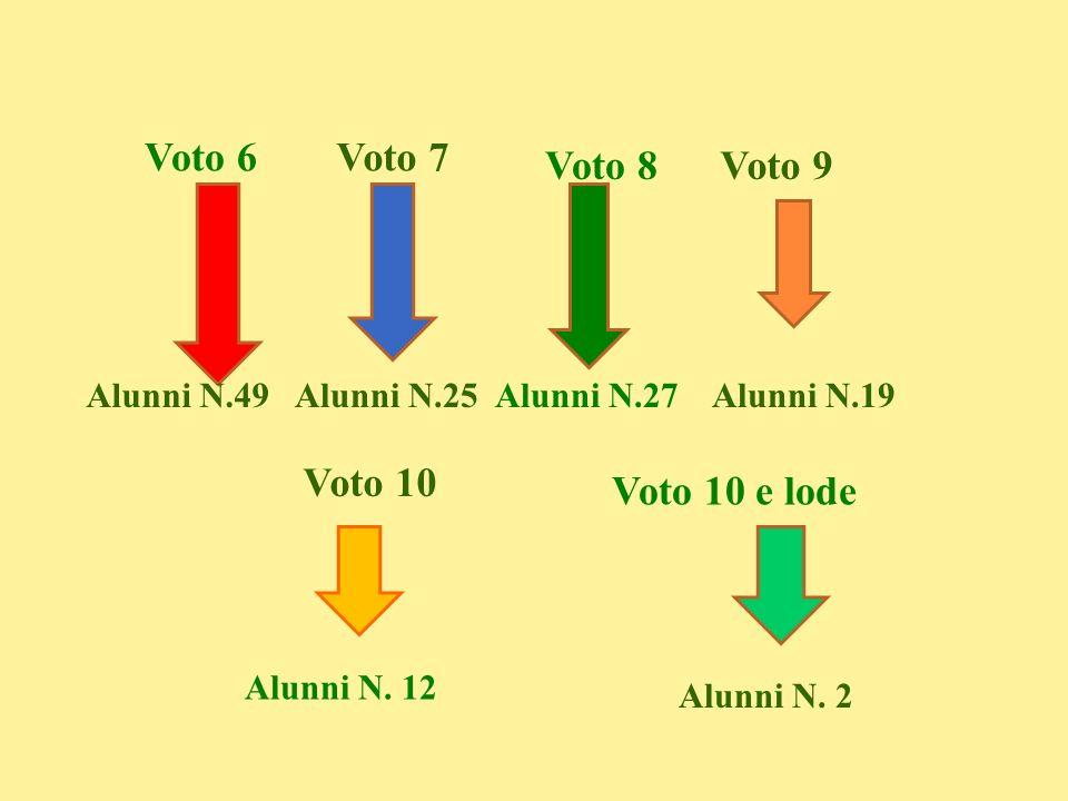 Voto 6Voto 7 Voto 8Voto 9 Voto 10 Alunni N.49Alunni N.25Alunni N.27Alunni N.19 Alunni N. 12 Voto 10 e lode Alunni N. 2