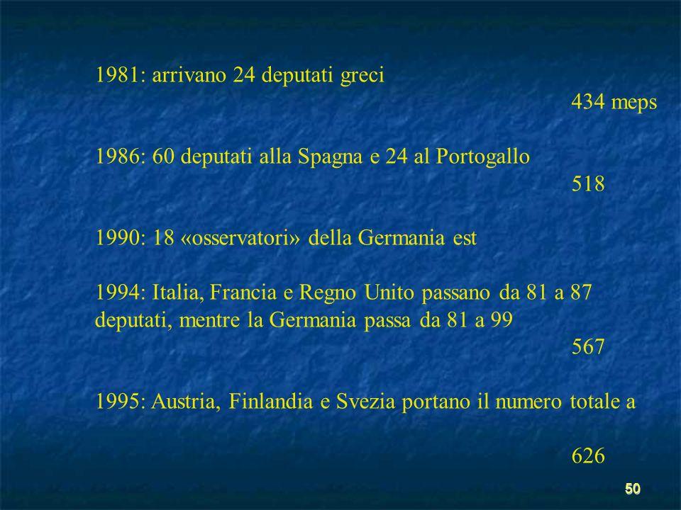 50 1981: arrivano 24 deputati greci 434 meps 1986: 60 deputati alla Spagna e 24 al Portogallo 518 1990: 18 «osservatori» della Germania est 1994: Ital