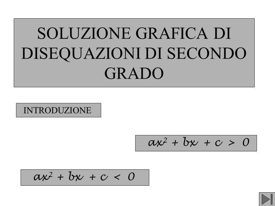 SOLUZIONE GRAFICA DI DISEQUAZIONI DI SECONDO GRADO ax 2 + bx + c > 0 ax 2 + bx + c < 0 INTRODUZIONE