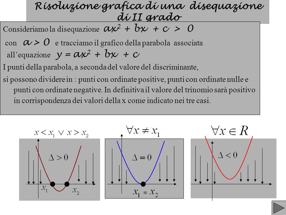 Nel caso della disequazione ax 2 + bx + c > 0 con a < 0 si possono presentare i seguenti tre casi: