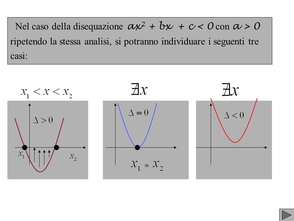Nel caso della disequazione ax 2 + bx + c 0 ripetendo la stessa analisi, si potranno individuare i seguenti tre casi: